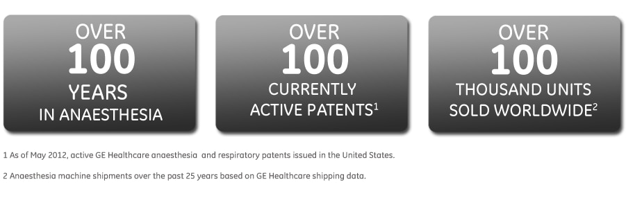 GE Healthcare over 100 years in Anaesthesia -over 100 active patents - over 100.000 units sold